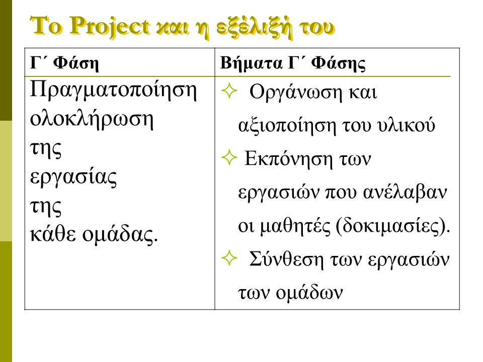 To Project και η εξέλιξή του Δ΄ Φάση  Δημιουργία κοινής εργασίας  Αξιολόγηση της συνθετικής εργασίας * Από τον εκπαιδευτικό * Από τους μαθητές  Η αξιολόγηση γίνεται με βάση τους στόχους που τέθηκαν στην Α΄ Φάση  Γίνεται έλεγχος  Γίνονται διορθώσεις και τροποποιήσεις
