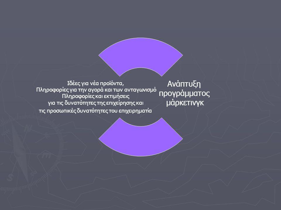 Ανάπτυξη προγράμματος μάρκετινγκ Ιδέες για νέα προϊόντα, Πληροφορίες για την αγορά και των ανταγωνισμό Πληροφορίες και εκτιμήσεις για τις δυνατότητες της επιχείρησης και τις προσωπικές δυνατότητες του επιχειρηματία