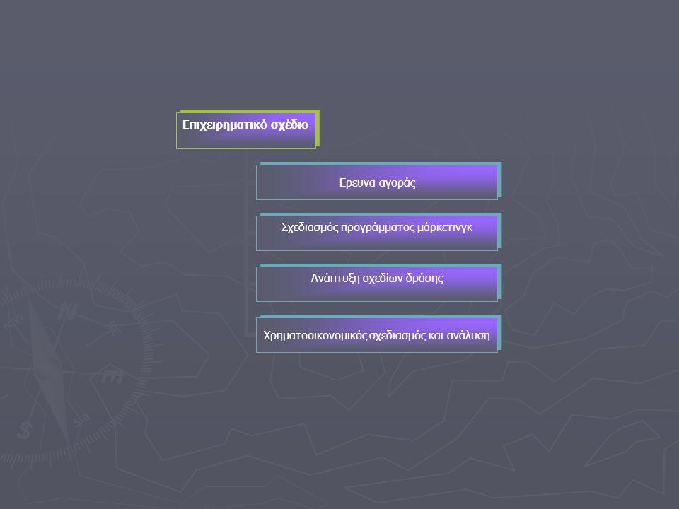Επιχειρηματικό σχέδιο Ερευνα αγοράς Σχεδιασμός προγράμματος μάρκετινγκ Ανάπτυξη σχεδίων δράσης Χρηματοοικονομικός σχεδιασμός και ανάλυση