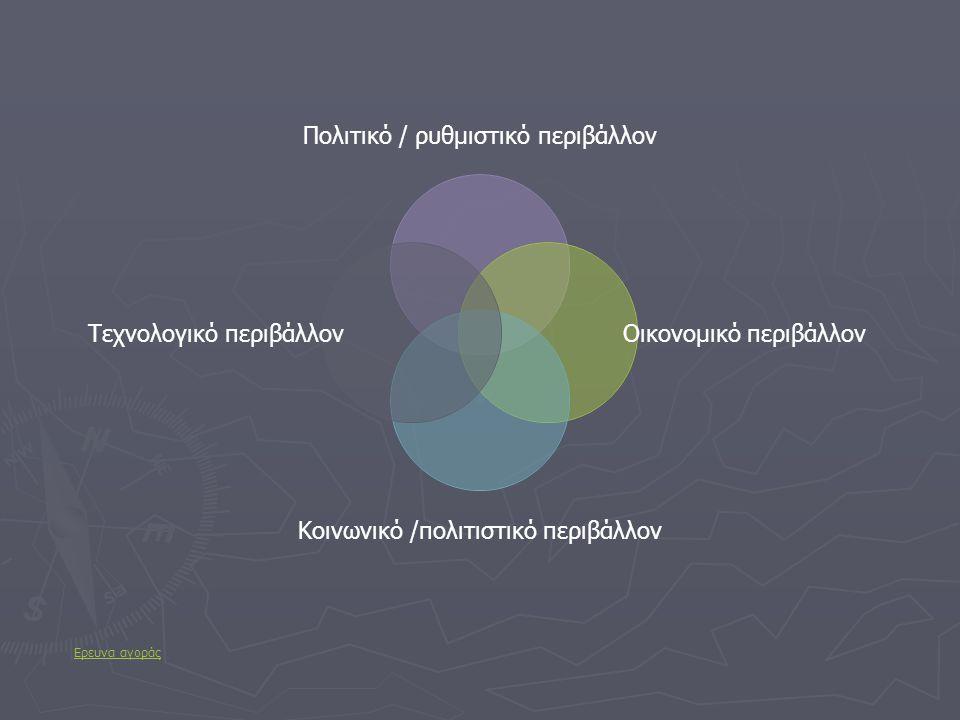 Πολιτικό / ρυθμιστικό περιβάλλον Οικονομικό περιβάλλον Κοινωνικό /πολιτιστικό περιβάλλον Τεχνολογικό περιβάλλον Ερευνα αγοράς