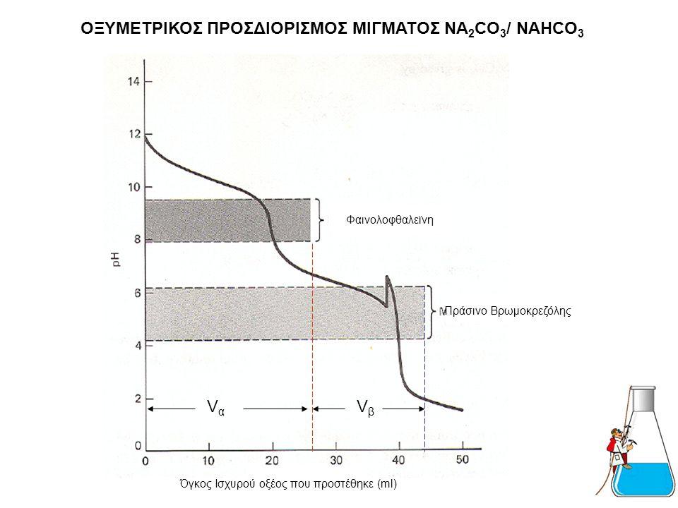 ΠΕΙΡΑΜΑΤΙΚΟ ΜΕΡΟΣ Προσθέτονται 3-5 σταγόνες Διαλύματος δείκτη Πράσινο της Βρωμοκρεζόλης το διάλυμα γίνεται κυανό και ογκομετρείται με το πρότυπο διάλυ
