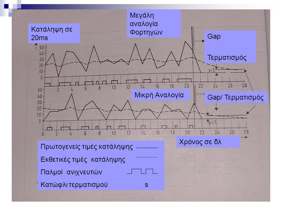  Μέθοδος συγκριτικής αξιολόγησης ή φιλικων φάσεων (ASMO : adaptive signal plan modification) Εφαρμόζεται κυρίως σε προγράμματα σταθερής περιόδου.
