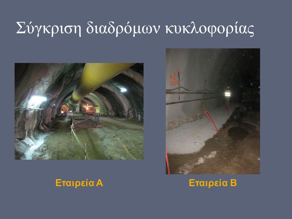 Σύγκριση διαδρόμων κυκλοφορίας Εταιρεία ΑΕταιρεία Β