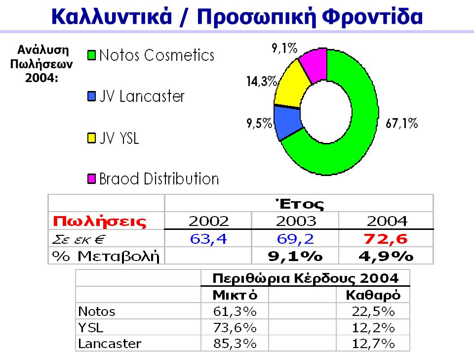 Καλλυντικά / Προσωπική Φροντίδα Ανάλυση Πωλήσεων 2004: