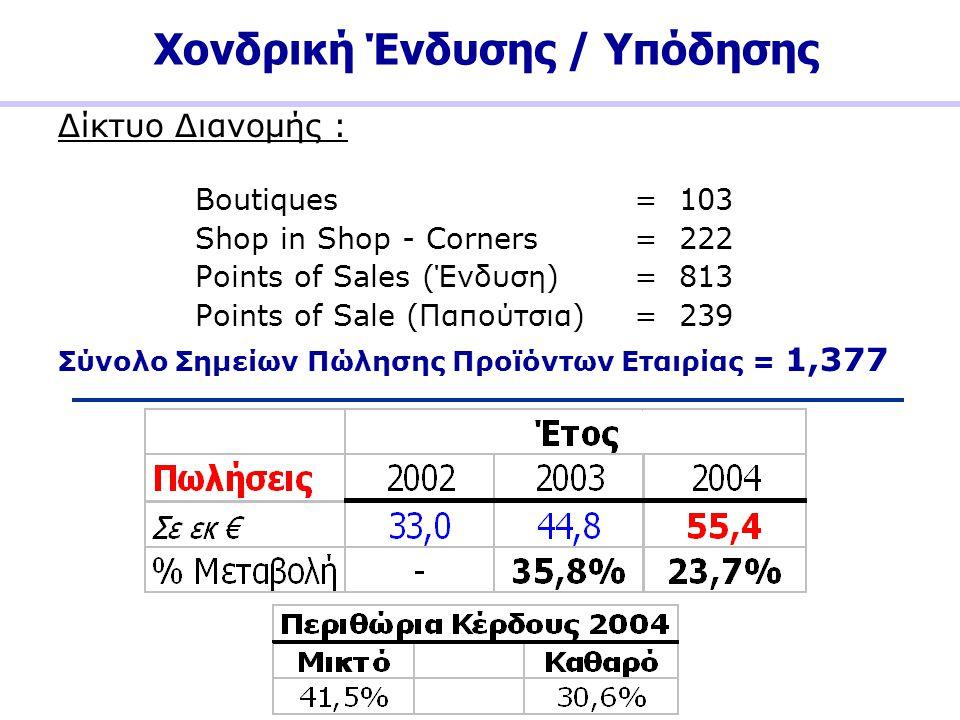 Χονδρική Ένδυσης / Υπόδησης Δίκτυο Διανομής : Boutiques = 103 Shop in Shop - Corners = 222 Points of Sales (Ένδυση)= 813 Points of Sale (Παπούτσια) =