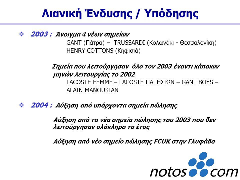  2003 : Άνοιγμα 4 νέων σημείων GANT (Πάτρα) – TRUSSARDI (Κολωνάκι - Θεσσαλονίκη) HENRY COTTONS (Κηφισιά) Σημεία που λειτούργησαν όλο τον 2003 έναντι