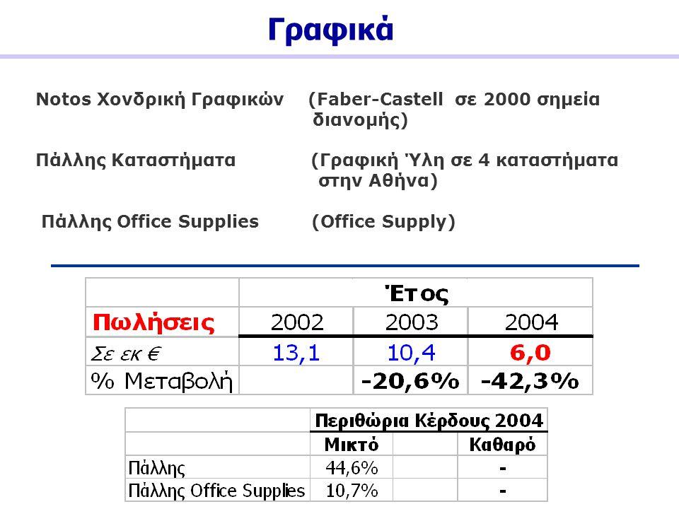 Γραφικά Notos Χονδρική Γραφικών (Faber-Castell σε 2000 σημεία διανομής) Πάλλης Καταστήματα (Γραφική Ύλη σε 4 καταστήματα στην Αθήνα) Πάλλης Office Sup