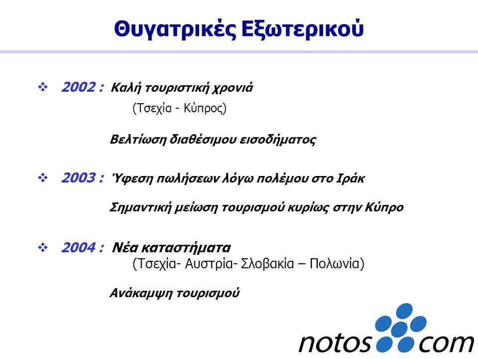 2002 : Καλή τουριστική χρονιά (Τσεχία - Κύπρος) Βελτίωση διαθέσιμου εισοδήματος  2003 : Ύφεση πωλήσεων λόγω πολέμου στο Ιράκ Σημαντική μείωση τουρι