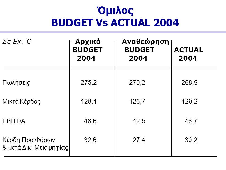 Όμιλος BUDGET Vs ACTUAL 2004 Σε Εκ. € Αρχικό Αναθεώρηση BUDGET BUDGET ACTUAL 2004 2004 2004 Πωλήσεις 275,2 270,2 268,9 Μικτό Κέρδος 128,4 126,7 129,2