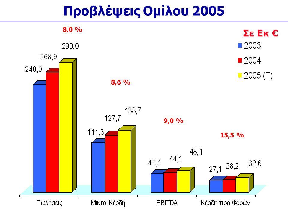 Σε Εκ € 9,0 % 8,6 % 8,0 % 15,5 %