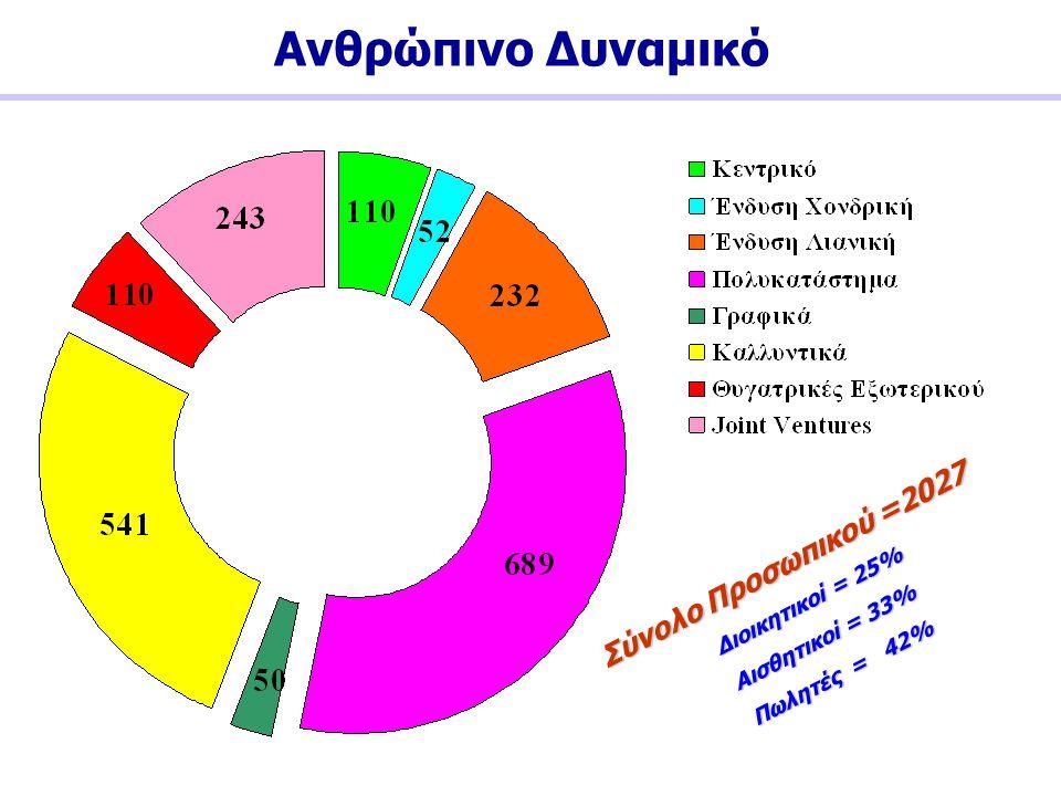 Ανθρώπινο Δυναμικό Σύνολο Προσωπικού =2027 Διοικητικοί = 25% Αισθητικοί = 33% Πωλητές = 42%