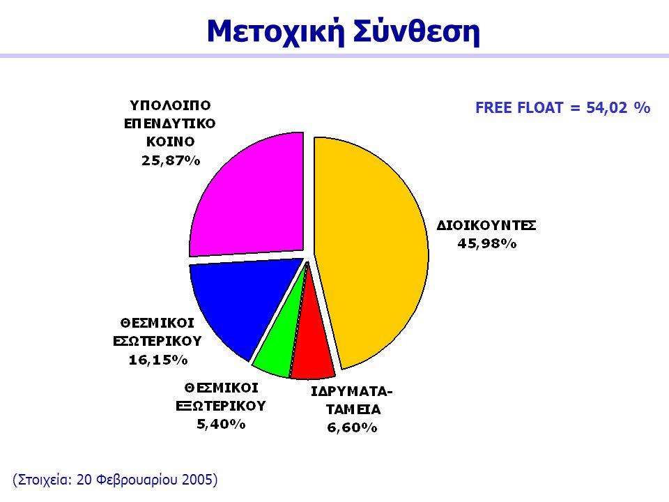 Μετοχική Σύνθεση (Στοιχεία: 20 Φεβρουαρίου 2005) FREE FLOAT = 54,02 %
