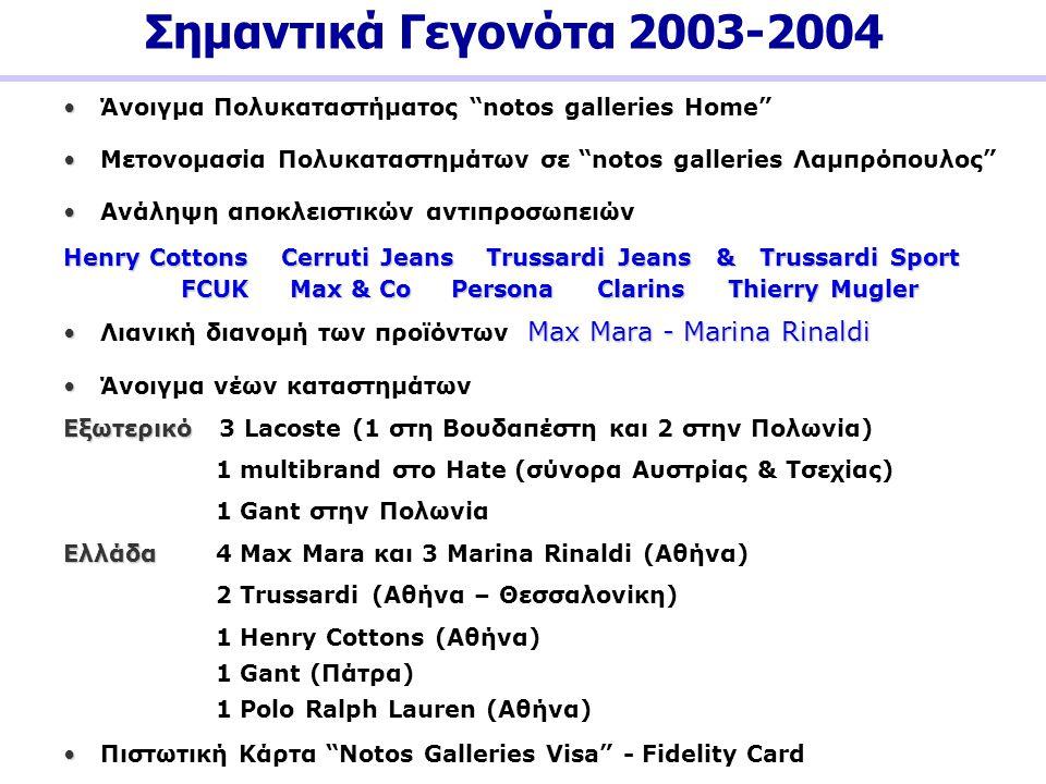 """Σημαντικά Γεγονότα 2003-2004 • • Άνοιγμα Πολυκαταστήματος """"notos galleries Home"""" • • Ανάληψη αποκλειστικών αντιπροσωπειών Henry Cottons Cerruti Jeans"""