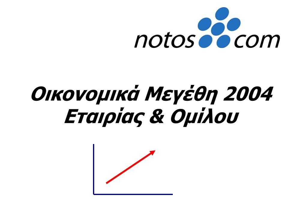  2002 : Καλή τουριστική χρονιά (Τσεχία - Κύπρος) Βελτίωση διαθέσιμου εισοδήματος  2003 : Ύφεση πωλήσεων λόγω πολέμου στο Ιράκ Σημαντική μείωση τουρισμού κυρίως στην Κύπρο  2004 : Νέα καταστήματα (Τσεχία- Αυστρία- Σλοβακία – Πολωνία) Ανάκαμψη τουρισμού Θυγατρικές Εξωτερικού
