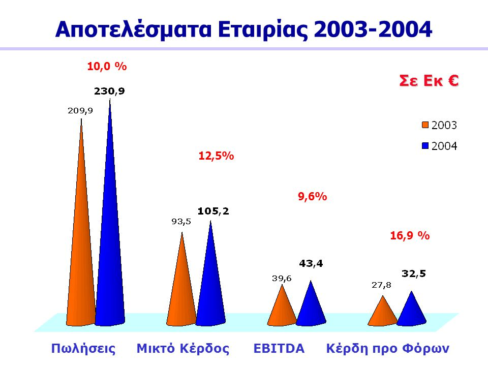 Αποτελέσματα Εταιρίας 2003-2004 10,0 % Σε Εκ € 12,5% 9,6% 16,9 % Πωλήσεις Μικτό Κέρδος EBITDA Κέρδη προ Φόρων