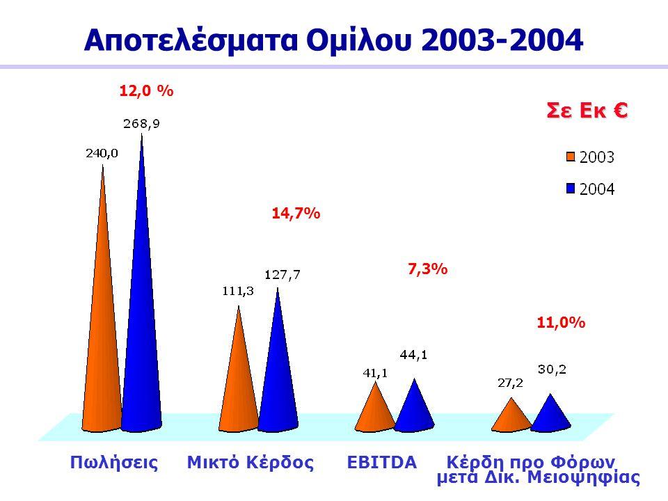 Αποτελέσματα Ομίλου 2003-2004 12,0 % Σε Εκ € 14,7% 7,3% 11,0% Πωλήσεις Μικτό Κέρδος EBITDA Κέρδη προ Φόρων μετά Δικ. Μειοψηφίας