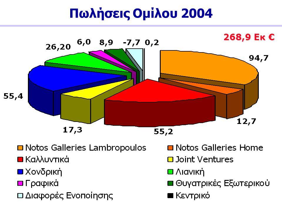 Πωλήσεις Ομίλου 2004 268,9 Εκ €