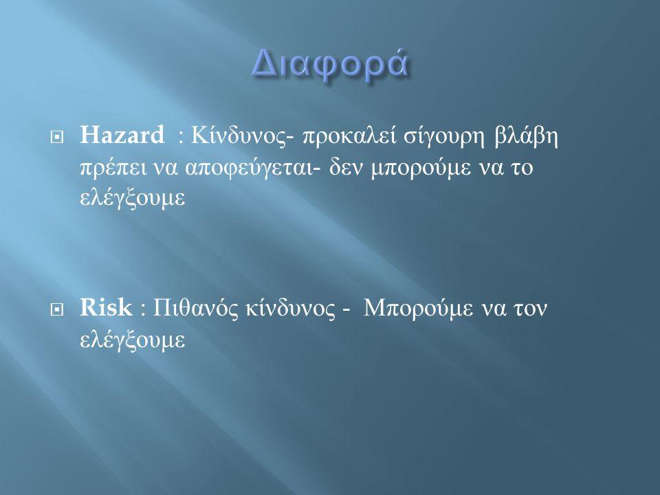  Hazard : Κίνδυνος - προκαλεί σίγουρη βλάβη πρέπει να αποφεύγεται - δεν μπορούμε να το ελέγξουμε  Risk : Πιθανός κίνδυνος - Μπορούμε να τον ελέγξουμ