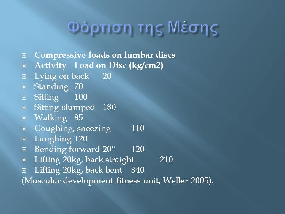  Compressive loads on lumbar discs  Activity Load on Disc (kg/cm2)  Lying on back 20  Standing 70  Sitting 100  Sitting slumped 180  Walking 85