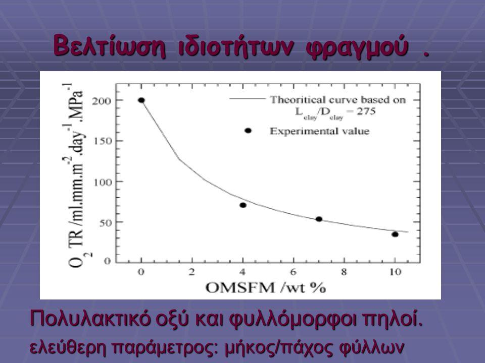 Βελτίωση ιδιοτήτων φραγμού. Πολυλακτικό οξύ και φυλλόμορφοι πηλοί. ελεύθερη παράμετρος: μήκος/πάχος φύλλων