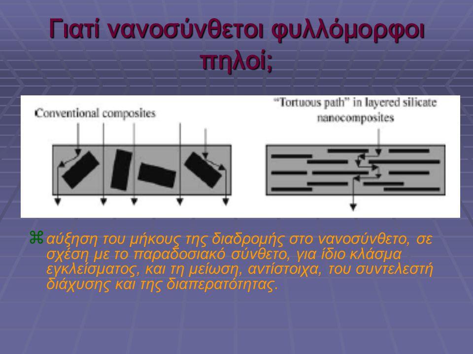 Γιατί νανοσύνθετοι φυλλόμορφοι πηλοί;   αύξηση του μήκους της διαδρομής στο νανοσύνθετο, σε σχέση με το παραδοσιακό σύνθετο, για ίδιο κλάσμα εγκλείσ