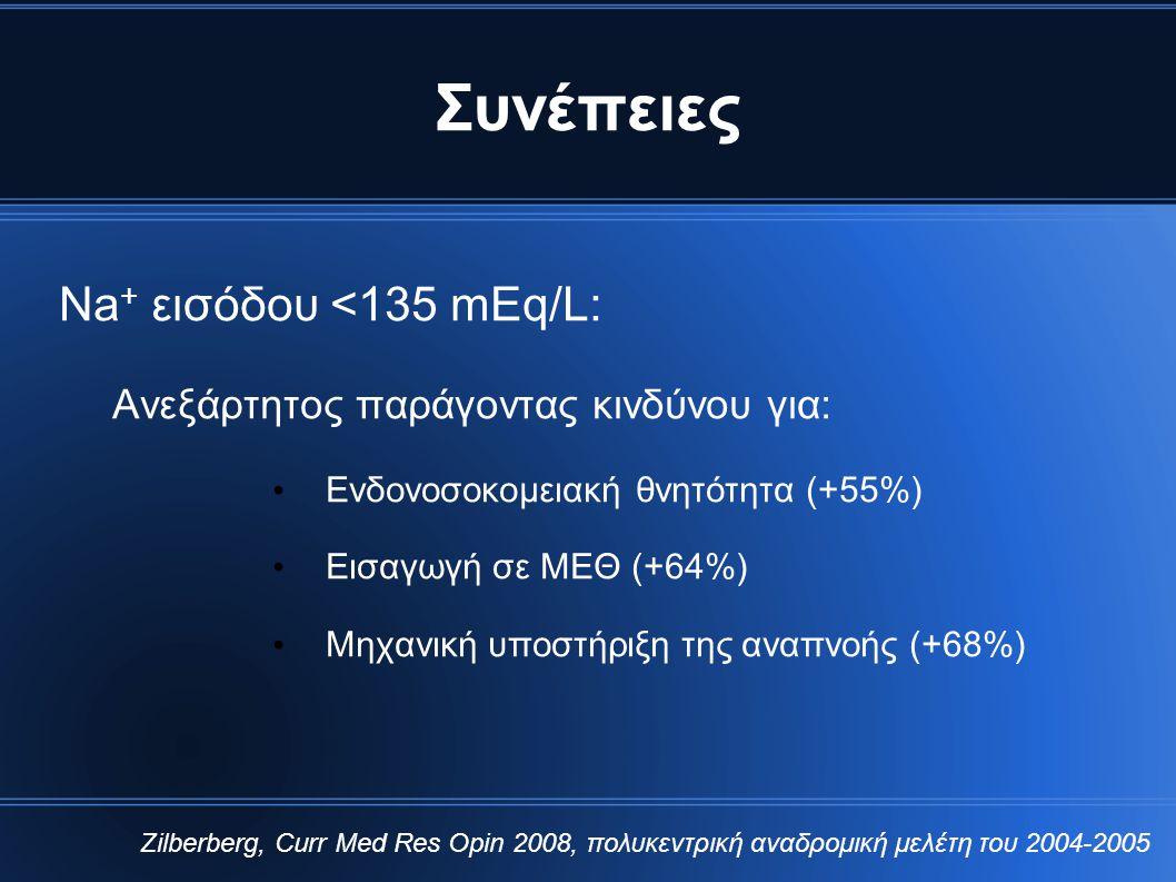 Συνέπειες Νa + εισόδου <135 mEq/L: Ανεξάρτητος παράγοντας κινδύνου για: • Ενδονοσοκομειακή θνητότητα (+55%) • Εισαγωγή σε ΜΕΘ (+64%) • Μηχανική υποστή