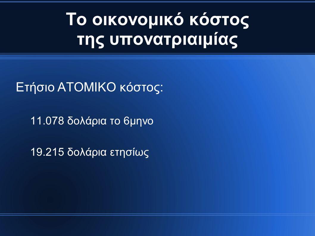 Το οικονομικό κόστος της υπονατριαιμίας Ετήσιο ΑΤΟΜΙΚΟ κόστος: 11.078 δολάρια το 6μηνο 19.215 δολάρια ετησίως