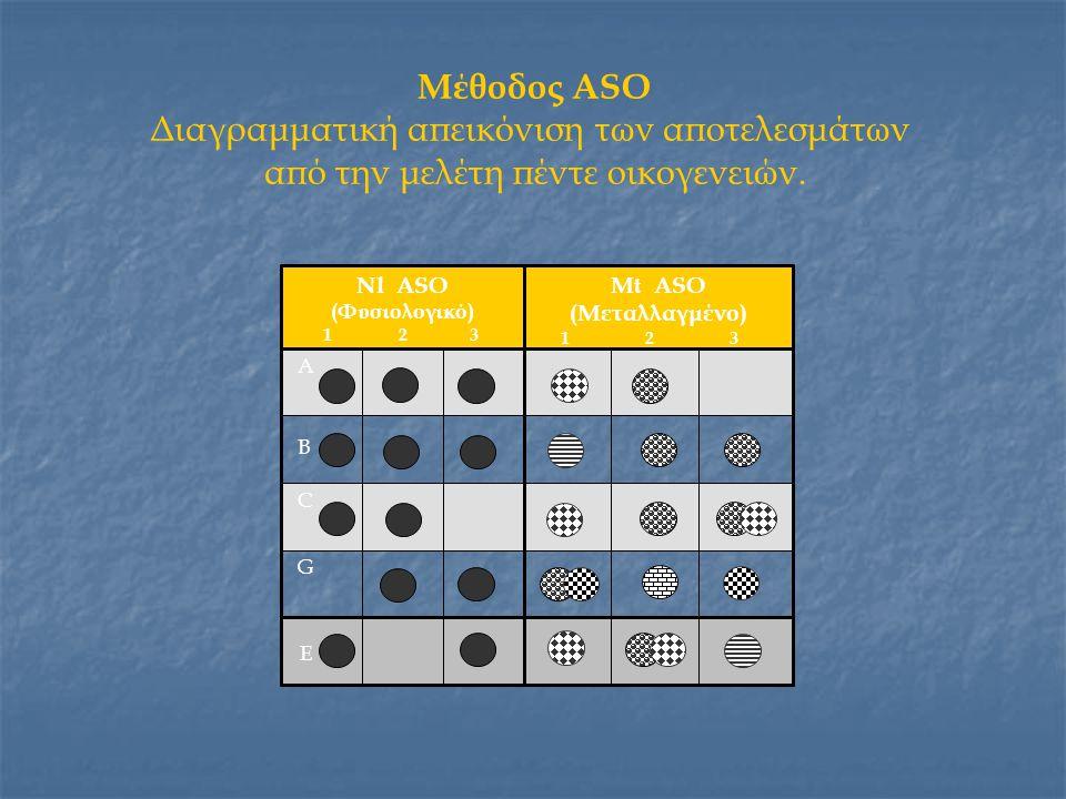 Μέθοδος ASO Διαγραμματική απεικόνιση των αποτελεσμάτων από την μελέτη πέντε οικογενειών. G C B A Mt ASO (Μεταλλαγμένο) 1 2 3 Nl ASO (Φυσιολογικό) 1 2