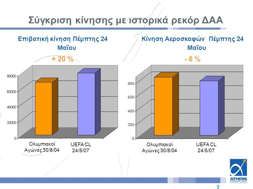 3 Επιβατική κίνηση Πέμπτης 24 Μαΐου + 20 % Σύγκριση κίνησης με ιστορικά ρεκόρ ΔΑΑ Κίνηση Αεροσκαφών Πέμπτης 24 Μαΐου - 6 % Ολυμπιακοί Αγώνες 30/8/04 UEFA CL 24/5/07 Ολυμπιακοί Αγώνες 30/8/04