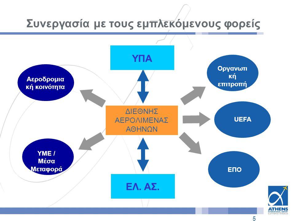 5 UEFA Συνεργασία με τους εμπλεκόμενους φορείς Οργανωτι κή επιτροπή ΕΠΟ ΥΜΕ / Μέσα Μεταφορά ς Αεροδρομικ ή κοινότητα Αεροδρομια κή κοινότητα ΔΙΕΘΝΗΣ ΑΕΡΟΛΙΜΕΝΑΣ ΑΘΗΝΩΝ ΕΛ.