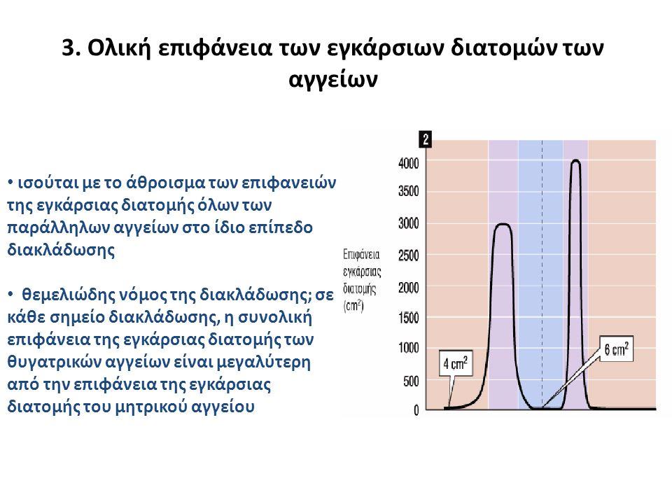 3. Oλική επιφάνεια των εγκάρσιων διατομών των αγγείων • ισούται με το άθροισμα των επιφανειών της εγκάρσιας διατομής όλων των παράλληλων αγγείων στο ί