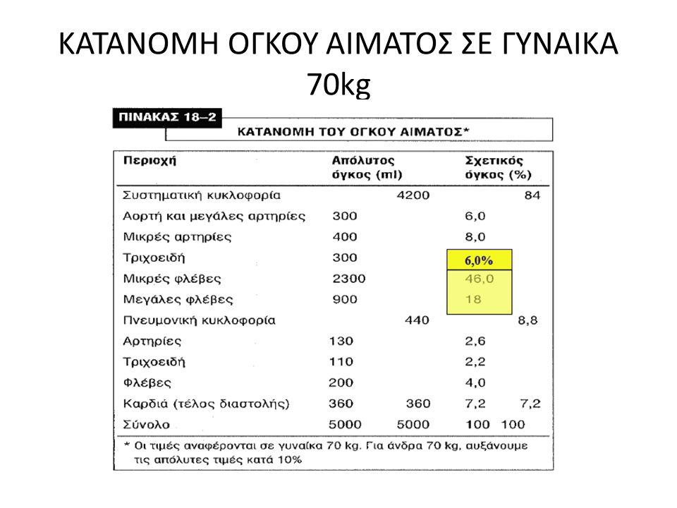 ΚΑΤΑΝΟΜΗ ΟΓΚΟΥ ΑΙΜΑΤΟΣ ΣΕ ΓΥΝΑΙΚΑ 70kg