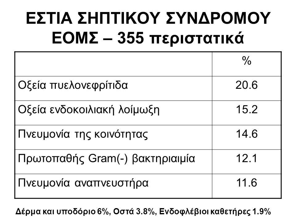 ΕΣΤΙΑ ΣΗΠΤΙΚΟΥ ΣΥΝΔΡΟΜΟΥ EΟΜΣ – 355 περιστατικά % Οξεία πυελονεφρίτιδα20.6 Οξεία ενδοκοιλιακή λοίμωξη15.2 Πνευμονία της κοινότητας14.6 Πρωτοπαθής Gram