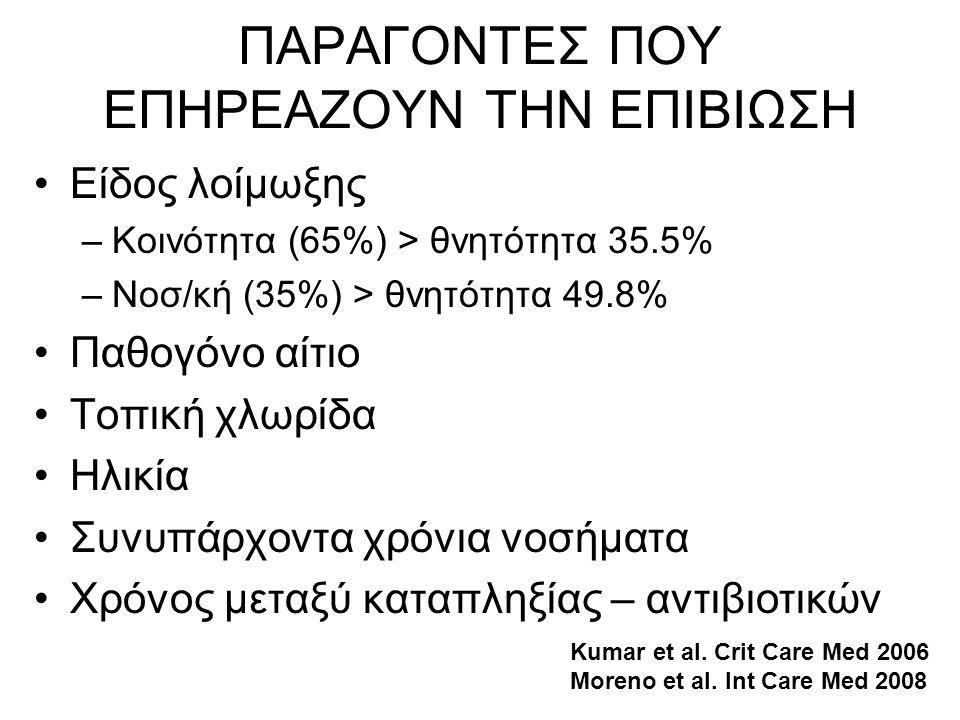 ΠΑΡΑΓΟΝΤΕΣ ΠΟΥ ΕΠΗΡΕΑΖΟΥΝ ΤΗΝ ΕΠΙΒΙΩΣΗ •Είδος λοίμωξης –Κοινότητα (65%) > θνητότητα 35.5% –Νοσ/κή (35%) > θνητότητα 49.8% •Παθογόνο αίτιο •Τοπική χλωρ