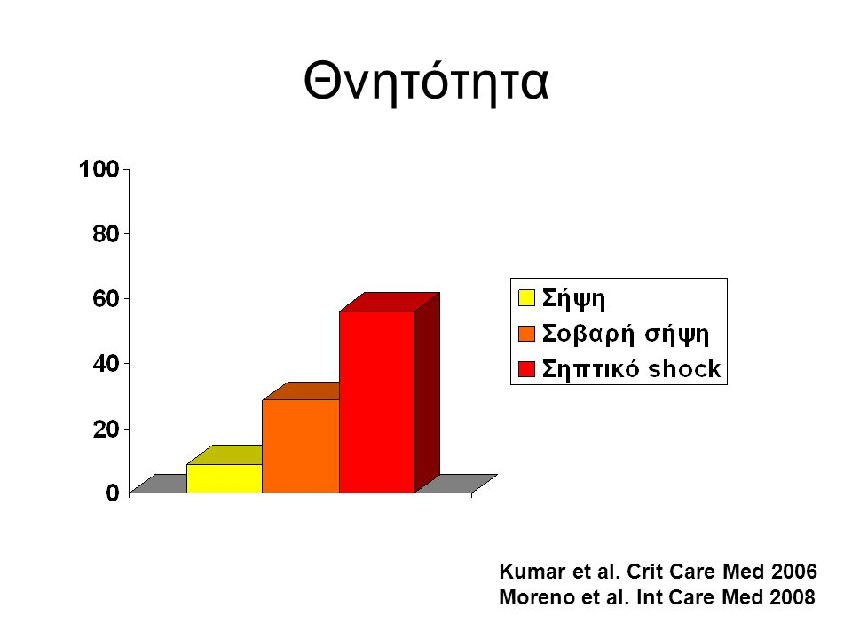 Θνητότητα Kumar et al. Crit Care Med 2006 Μoreno et al. Int Care Med 2008