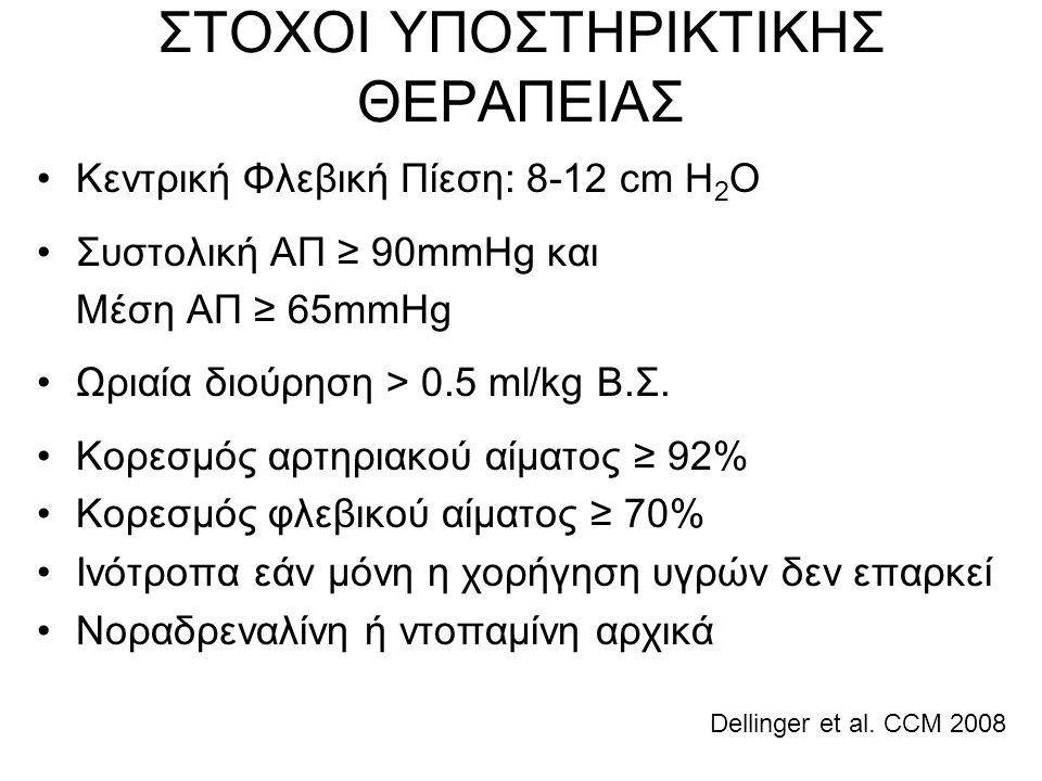 ΣΤΟΧΟΙ ΥΠΟΣΤΗΡΙΚΤΙΚΗΣ ΘΕΡΑΠΕΙΑΣ •Κεντρική Φλεβική Πίεση: 8-12 cm H 2 O •Συστολική ΑΠ ≥ 90mmHg και Μέση ΑΠ ≥ 65mmHg •Ωριαία διούρηση > 0.5 ml/kg Β.Σ. •