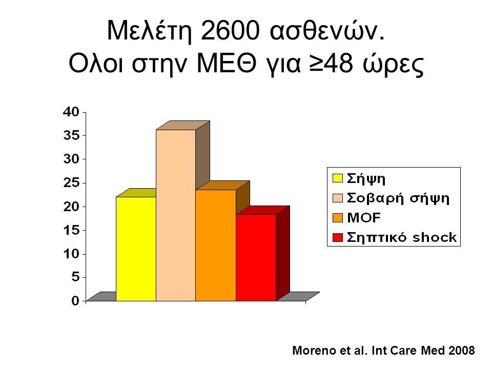 Μελέτη 2600 ασθενών. Ολοι στην ΜΕΘ για ≥48 ώρες Μoreno et al. Int Care Med 2008