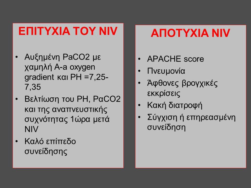 ΕΠΙΤΥΧΙΑ ΤΟΥ NIV •Αυξημένη PaCO2 με χαμηλή A-a oxygen gradient και PH =7,25- 7,35 •Βελτίωση του ΡΗ, ΡαCO2 και της αναπνευστικής συχνότητας 1ώρα μετά N