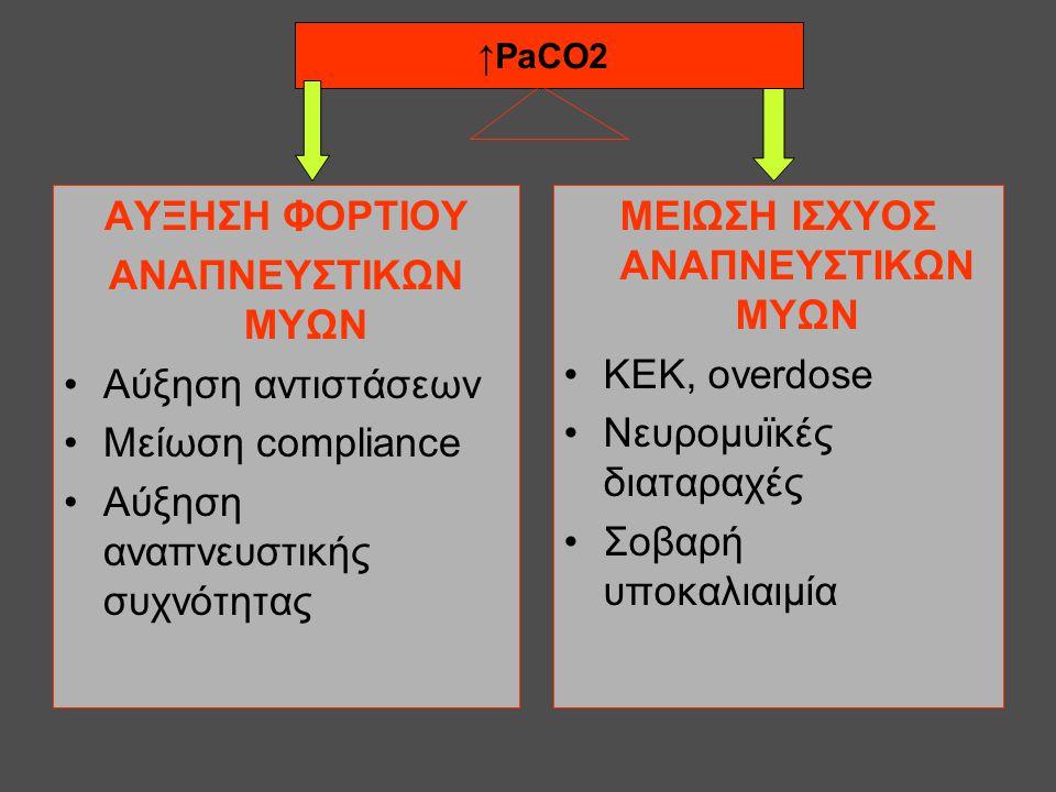 AYΞΗΣΗ ΦΟΡΤΙΟΥ ΑΝΑΠΝΕΥΣΤΙΚΩΝ ΜΥΩΝ •Αύξηση αντιστάσεων •Μείωση compliance •Αύξηση αναπνευστικής συχνότητας ΜΕΙΩΣΗ ΙΣΧΥΟΣ ΑΝΑΠΝΕΥΣΤΙΚΩΝ ΜΥΩΝ •ΚΕΚ, overd