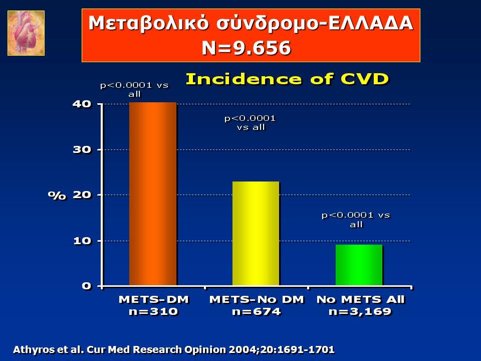 Athyros et al. Cur Med Research Opinion 2004;20:1691-1701 Μεταβολικό σύνδρομο-ΕΛΛΑΔΑ N=9.656