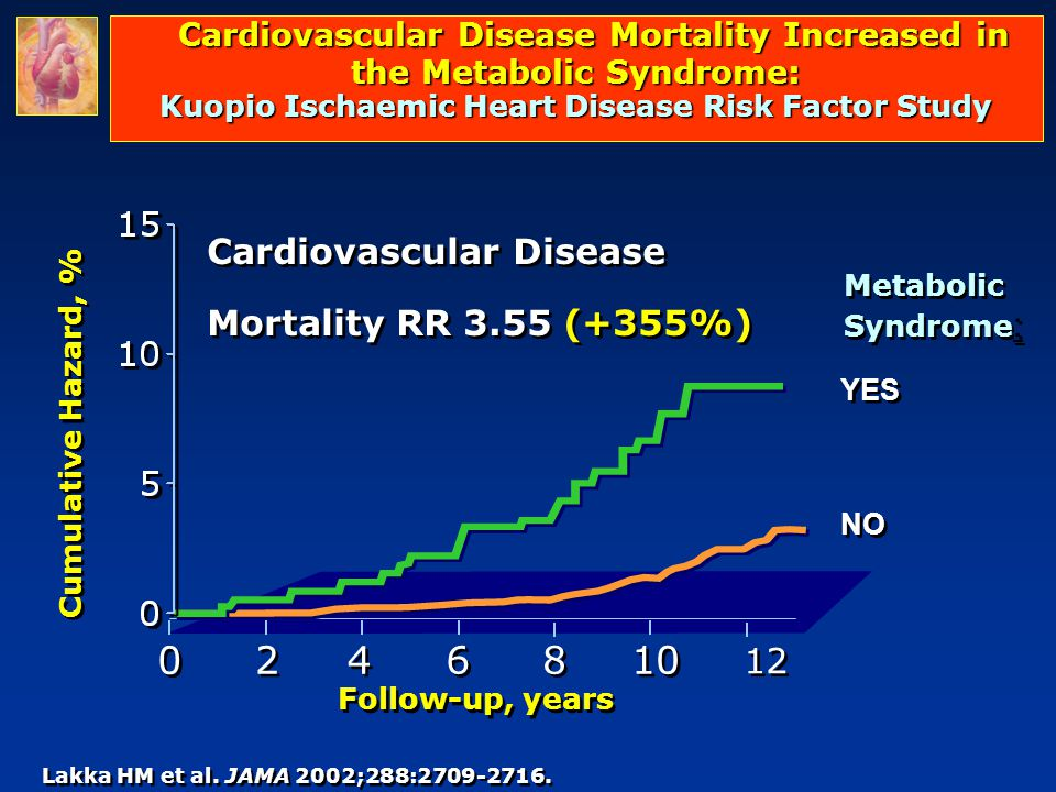 Cardiovascular Disease Mortality Increased in the Metabolic Syndrome: Kuopio Ischaemic Heart Disease Risk Factor Study Lakka HM et al.