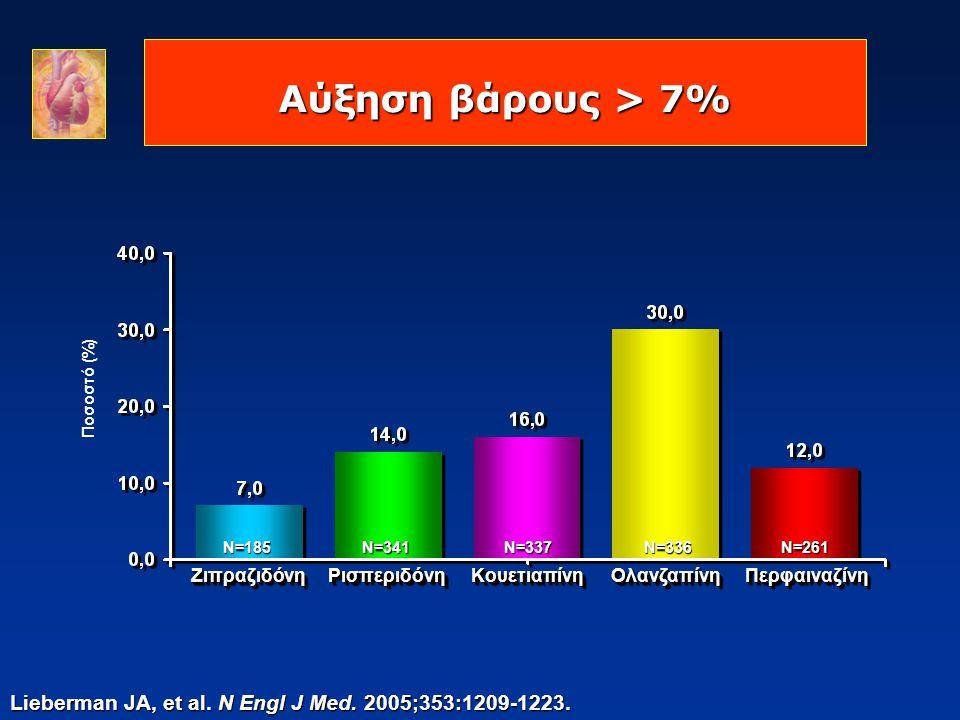 Αύξηση βάρους > 7% Lieberman JA, et al. N Engl J Med. 2005;353:1209-1223. Ποσοστό (%) ΖιπραζιδόνηΖιπραζιδόνηΡισπεριδόνηΡισπεριδόνηΚουετιαπίνηΚουετιαπί