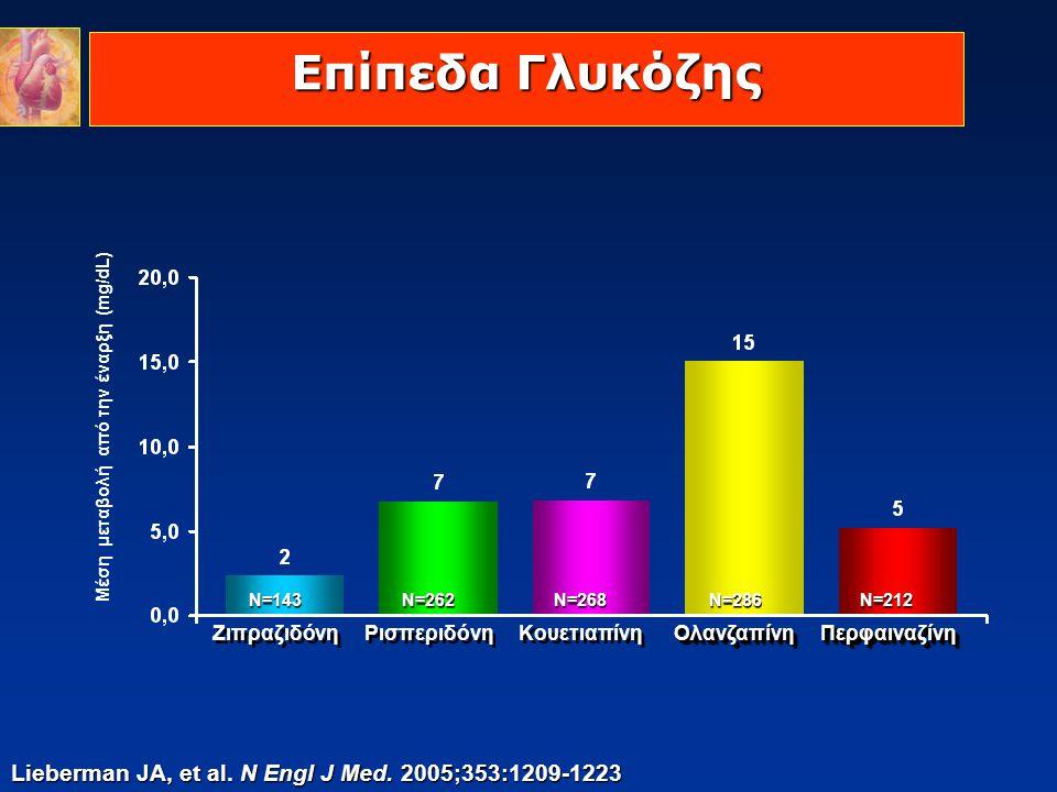 Επίπεδα Γλυκόζης Lieberman JA, et al. N Engl J Med. 2005;353:1209-1223 Μέση μεταβολή από την έναρξη (mg/dL) Ζιπραζιδόνη Ρισπεριδόνη Κουετιαπίνη Ολανζα