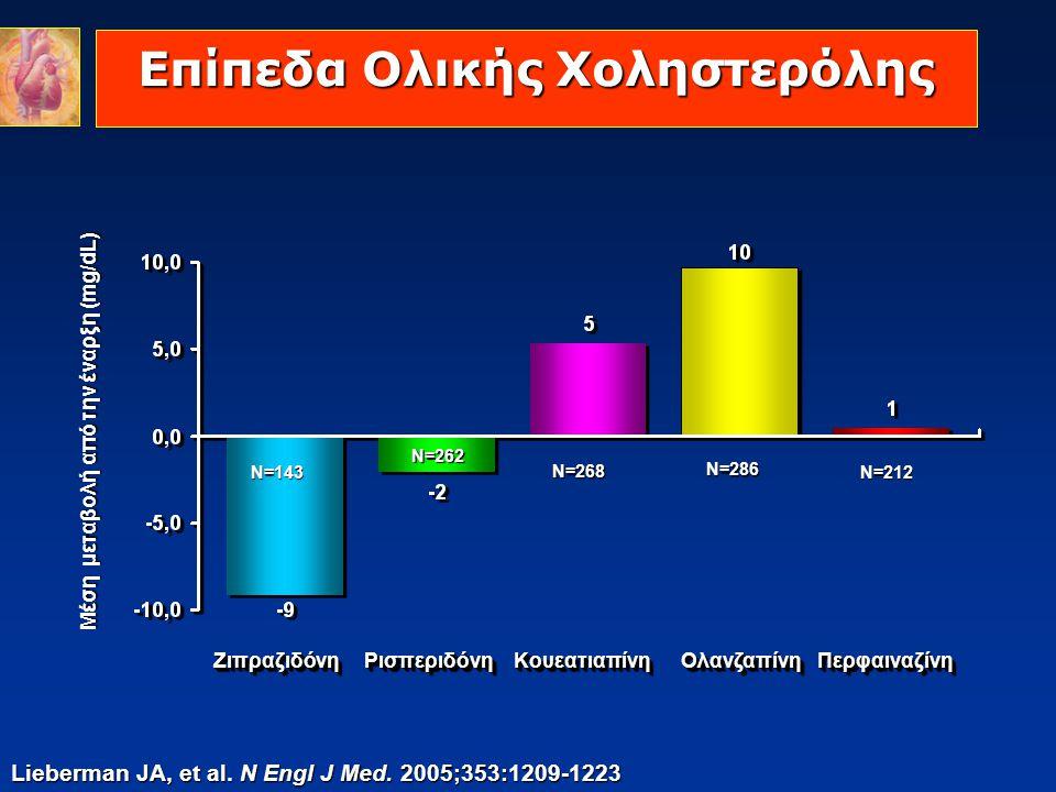 Επίπεδα Ολικής Χοληστερόλης Lieberman JA, et al. N Engl J Med. 2005;353:1209-1223 Μέση μεταβολή από την έναρξη (mg/dL) ΖιπραζιδόνηΖιπραζιδόνηΡισπεριδό
