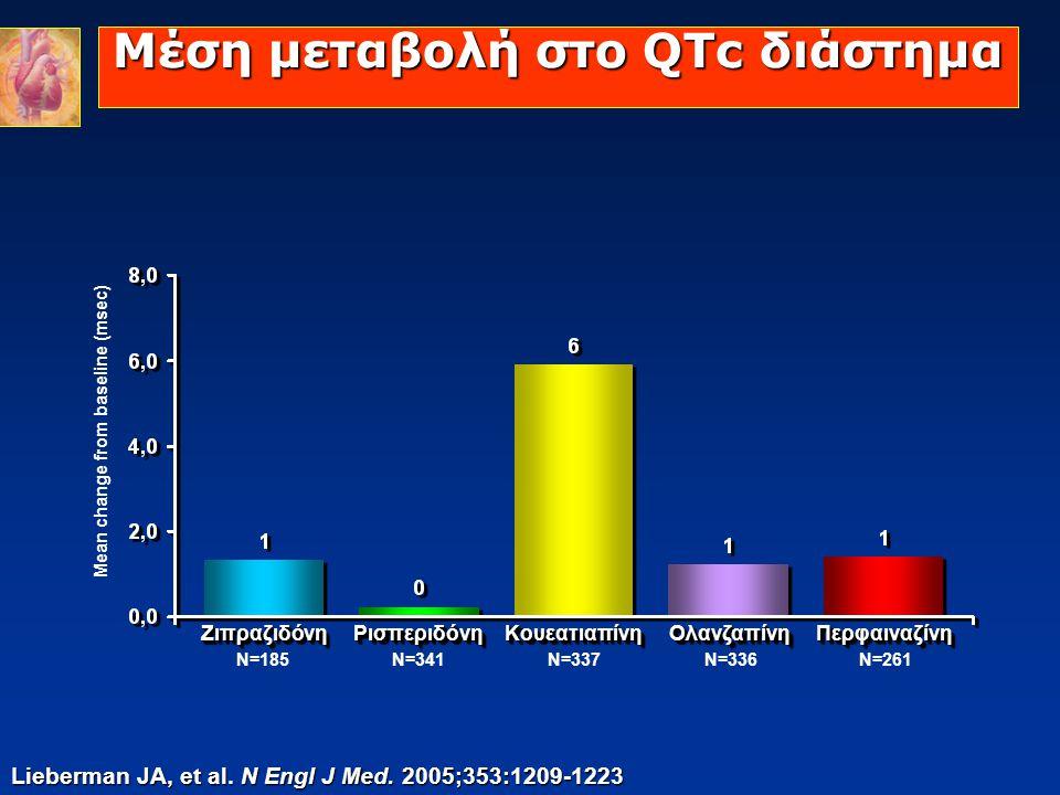 Μέση μεταβολή στο QTc διάστημα Lieberman JA, et al. N Engl J Med. 2005;353:1209-1223 Mean change from baseline (msec) ΖιπραζιδόνηΖιπραζιδόνηΡισπεριδόν