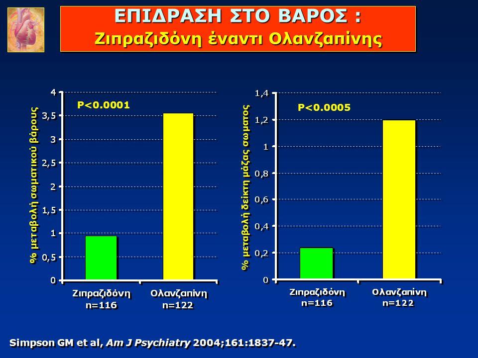 ΕΠΙΔΡΑΣΗ ΣΤΟ ΒΑΡΟΣ : Ζιπραζιδόνη έναντι Ολανζαπίνης Simpson GM et al, Am J Psychiatry 2004;161:1837-47. P<0.0001 P<0.0005