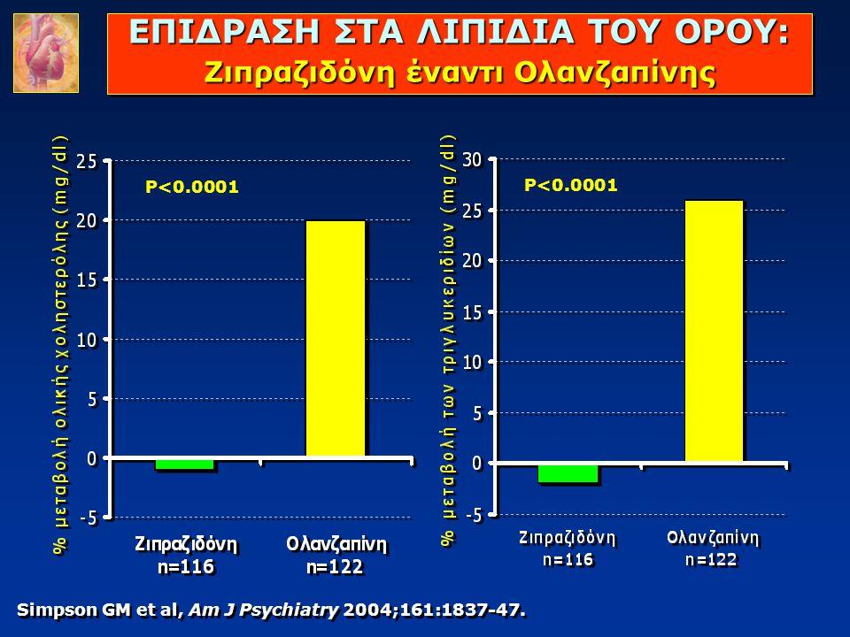 ΕΠΙΔΡΑΣΗ ΣΤA ΛΙΠΙΔΙΑ ΤΟΥ ΟΡΟΥ: Ζιπραζιδόνη έναντι Ολανζαπίνης Simpson GM et al, Am J Psychiatry 2004;161:1837-47. P<0.0001