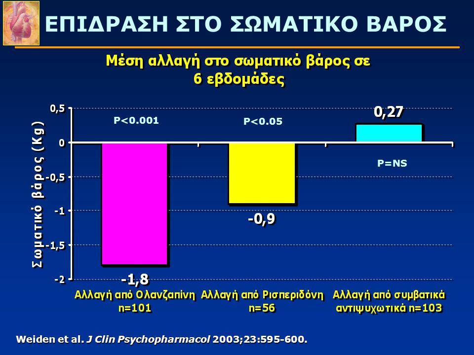 ΕΠΙΔΡΑΣΗ ΣΤΟ ΣΩΜΑΤΙΚΟ ΒΑΡΟΣ Weiden et al. J Clin Psychopharmacol 2003;23:595-600. P<0.001 P<0.05 P=NS