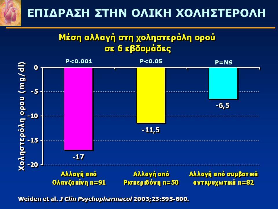 ΕΠΙΔΡΑΣΗ ΣΤΗΝ ΟΛΙΚΗ ΧΟΛΗΣΤΕΡΟΛΗ P<0.001 P<0.05 P=NS Weiden et al. J Clin Psychopharmacol 2003;23:595-600.
