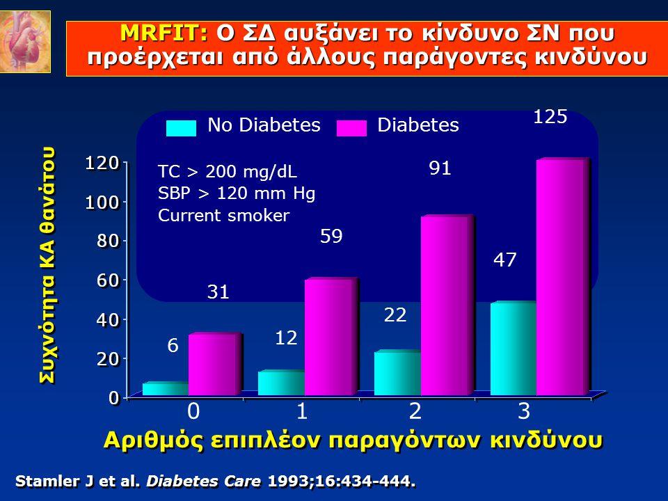 Συχνότητα ΚΑ θανάτου Stamler J et al. Diabetes Care 1993;16:434-444. MRFIT: Ο ΣΔ αυξάνει το κίνδυνο ΣΝ που προέρχεται από άλλους παράγοντες κινδύνου Α
